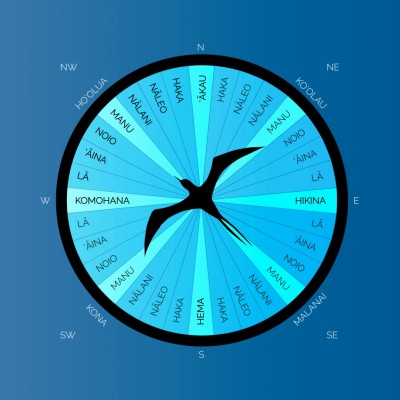 The Star Compass ʻŌiwi Tv